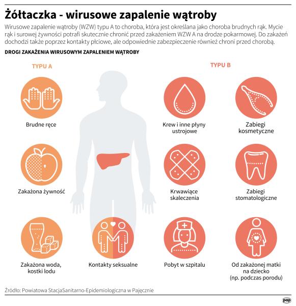 Żółtaczka - wirusowe zapalenie wątroby