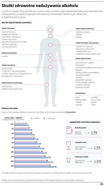 Skutki zdrowotne nadużywania alkoholu (PAP/ Maria Samczuk)