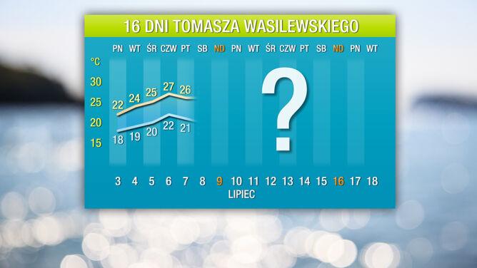 Pogoda na 16 dni: upał zapomina o Polsce